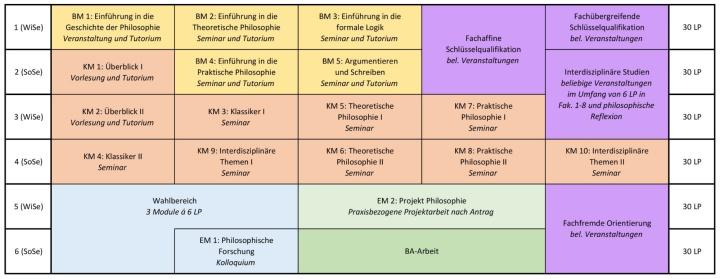 SVP des 1-Fach BA Philosophie (c)